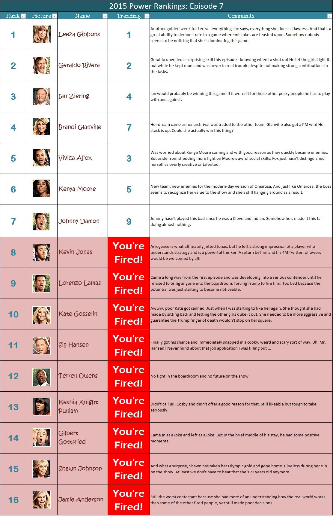 The Celebrity Apprentice Week 5 power rankings - FanSided